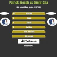 Patrick Brough vs Dimitri Sea h2h player stats