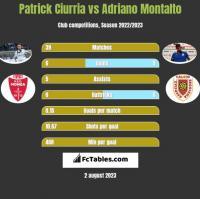 Patrick Ciurria vs Adriano Montalto h2h player stats