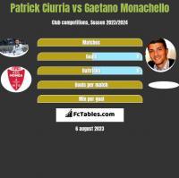 Patrick Ciurria vs Gaetano Monachello h2h player stats