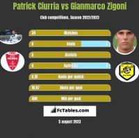 Patrick Ciurria vs Gianmarco Zigoni h2h player stats