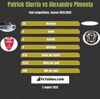 Patrick Ciurria vs Alexandre Pimenta h2h player stats