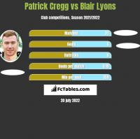 Patrick Cregg vs Blair Lyons h2h player stats