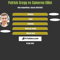Patrick Cregg vs Cameron Elliot h2h player stats