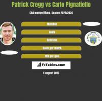 Patrick Cregg vs Carlo Pignatiello h2h player stats