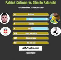 Patrick Cutrone vs Alberto Paloschi h2h player stats