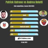 Patrick Cutrone vs Andrea Belotti h2h player stats