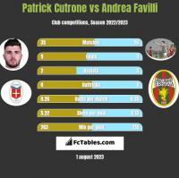 Patrick Cutrone vs Andrea Favilli h2h player stats
