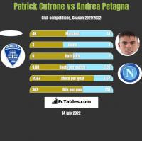 Patrick Cutrone vs Andrea Petagna h2h player stats