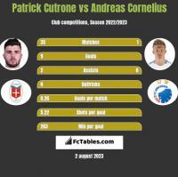 Patrick Cutrone vs Andreas Cornelius h2h player stats
