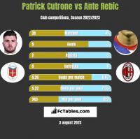Patrick Cutrone vs Ante Rebic h2h player stats