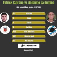 Patrick Cutrone vs Antonino La Gumina h2h player stats