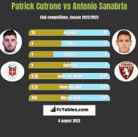 Patrick Cutrone vs Antonio Sanabria h2h player stats