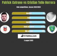 Patrick Cutrone vs Cristian Tello Herrera h2h player stats
