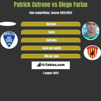 Patrick Cutrone vs Diego Farias h2h player stats