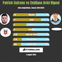 Patrick Cutrone vs Emiliano Ariel Rigoni h2h player stats