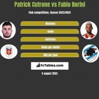 Patrick Cutrone vs Fabio Borini h2h player stats