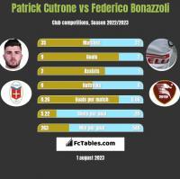 Patrick Cutrone vs Federico Bonazzoli h2h player stats