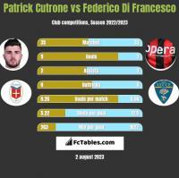 Patrick Cutrone vs Federico Di Francesco h2h player stats