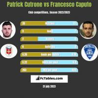 Patrick Cutrone vs Francesco Caputo h2h player stats