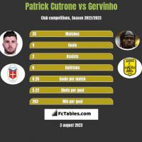 Patrick Cutrone vs Gervinho h2h player stats
