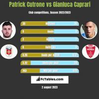 Patrick Cutrone vs Gianluca Caprari h2h player stats