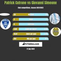 Patrick Cutrone vs Giovanni Simeone h2h player stats