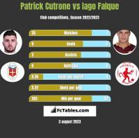 Patrick Cutrone vs Iago Falque h2h player stats
