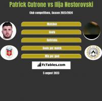 Patrick Cutrone vs Ilija Nestorovski h2h player stats