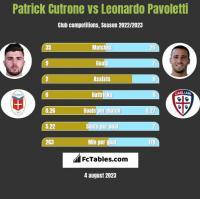 Patrick Cutrone vs Leonardo Pavoletti h2h player stats