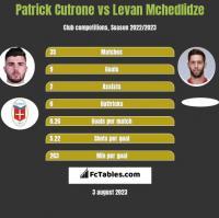 Patrick Cutrone vs Levan Mchedlidze h2h player stats