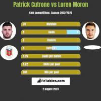 Patrick Cutrone vs Loren Moron h2h player stats