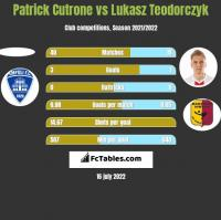 Patrick Cutrone vs Lukasz Teodorczyk h2h player stats