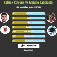 Patrick Cutrone vs Manolo Gabbiadini h2h player stats