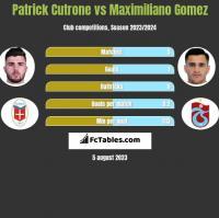 Patrick Cutrone vs Maximiliano Gomez h2h player stats