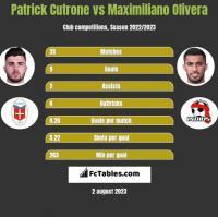 Patrick Cutrone vs Maximiliano Olivera h2h player stats