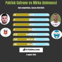 Patrick Cutrone vs Mirko Antenucci h2h player stats