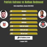 Patrick Cutrone vs Nathan Redmond h2h player stats