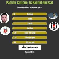 Patrick Cutrone vs Rachid Ghezzal h2h player stats