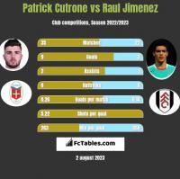 Patrick Cutrone vs Raul Jimenez h2h player stats
