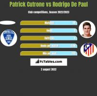 Patrick Cutrone vs Rodrigo De Paul h2h player stats