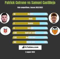 Patrick Cutrone vs Samuel Castillejo h2h player stats