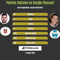 Patrick Cutrone vs Sergio Floccari h2h player stats