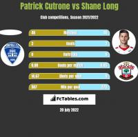 Patrick Cutrone vs Shane Long h2h player stats