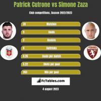 Patrick Cutrone vs Simone Zaza h2h player stats