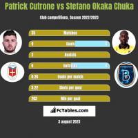 Patrick Cutrone vs Stefano Okaka Chuka h2h player stats