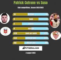 Patrick Cutrone vs Suso h2h player stats