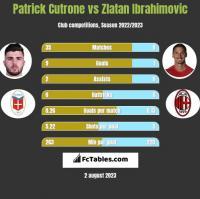 Patrick Cutrone vs Zlatan Ibrahimovic h2h player stats