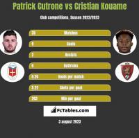 Patrick Cutrone vs Cristian Kouame h2h player stats
