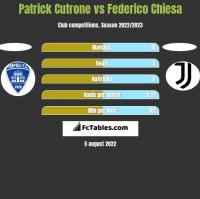 Patrick Cutrone vs Federico Chiesa h2h player stats