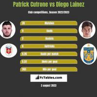 Patrick Cutrone vs Diego Lainez h2h player stats